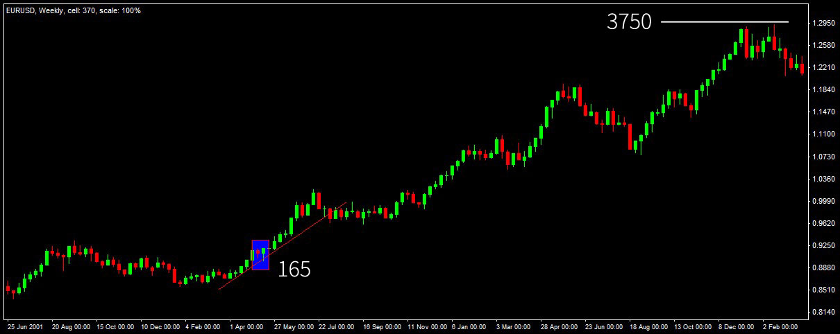 Candle pattern historical
