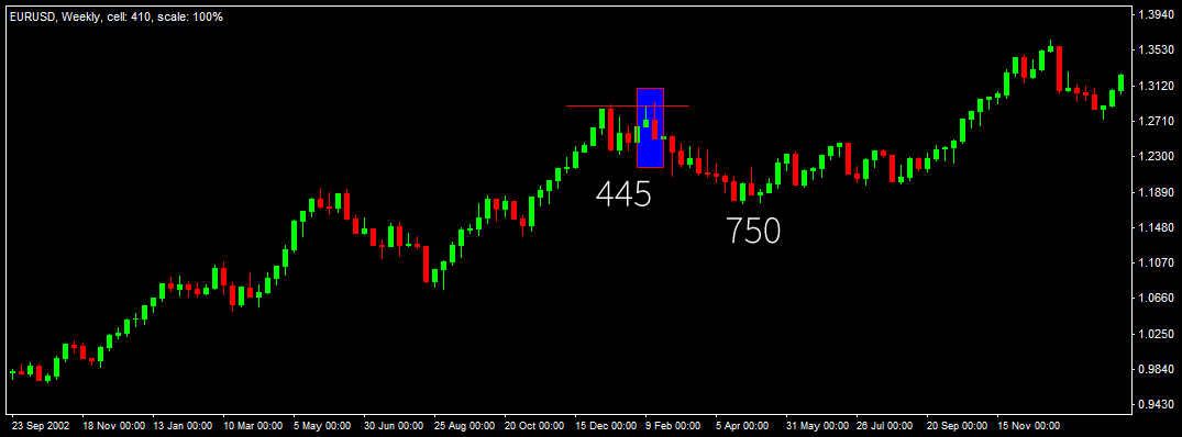 Weekly Candlestick Pattern
