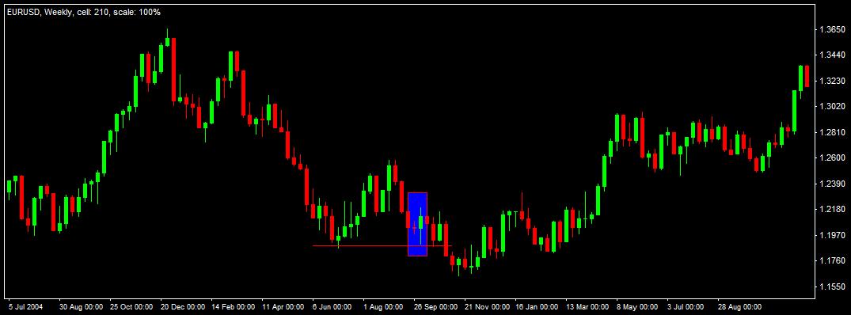 Euro potential trade