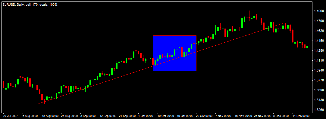 Daily Euro chart