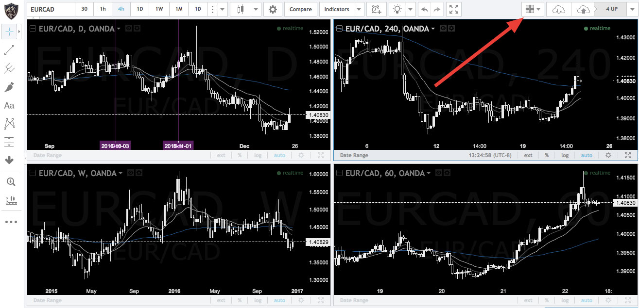 4 currency charts
