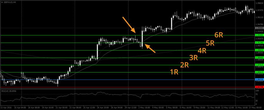 A 5R trade example