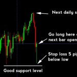 A Simple Forex Trading System Tested: Daily Pin Bars on AUDJPY
