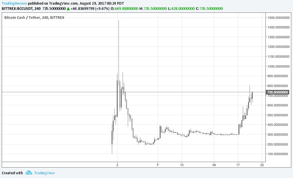 Bitcoin Cash chart