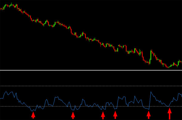 How to use rsi indicator in forex trading