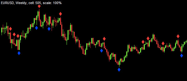 Forex 3rd candle indicator