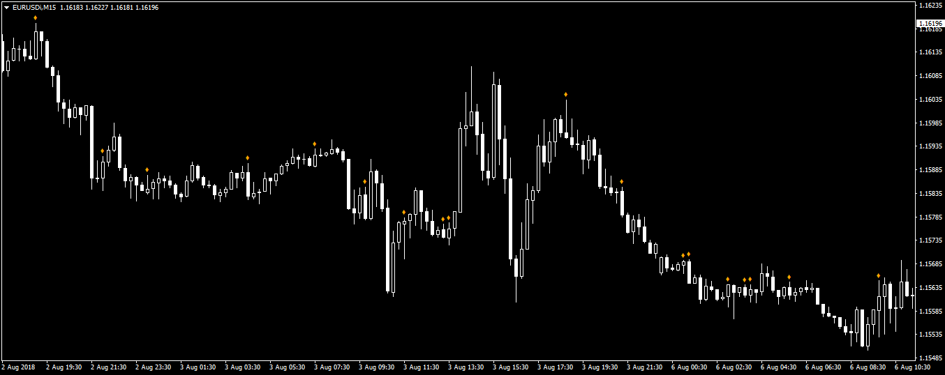MT4 Engulfing Bar Alerts Indicator