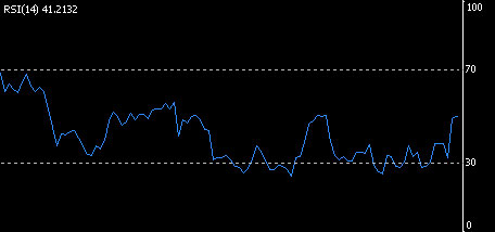 RSI-indicator