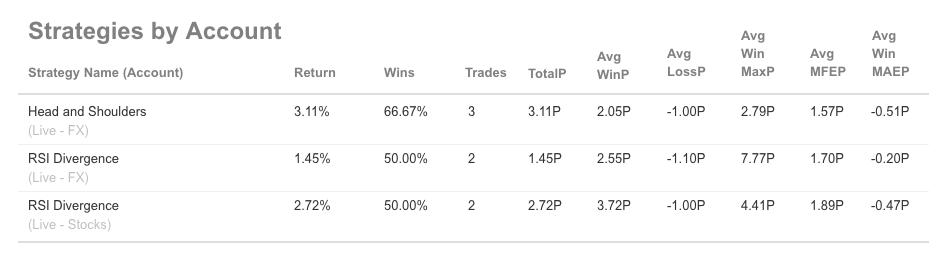 Breakdown of Trading Strategies