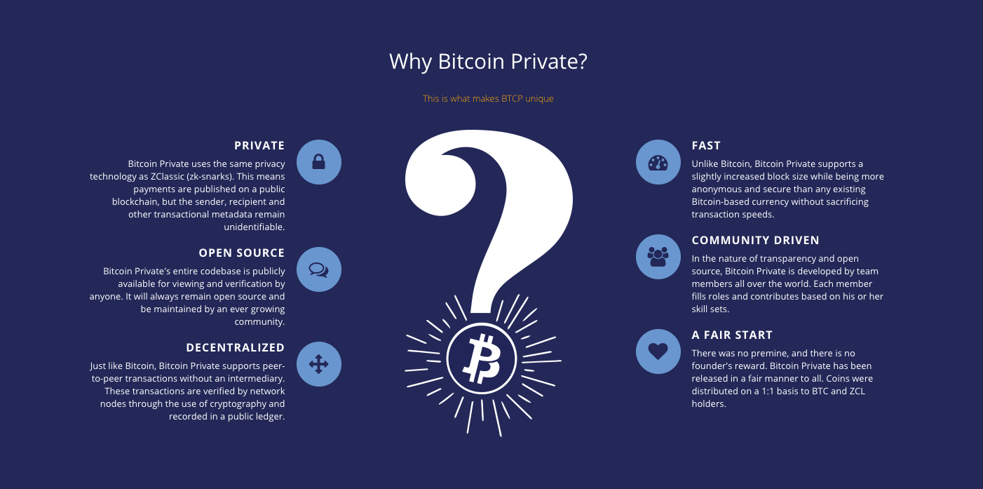 Bitcoin private explained