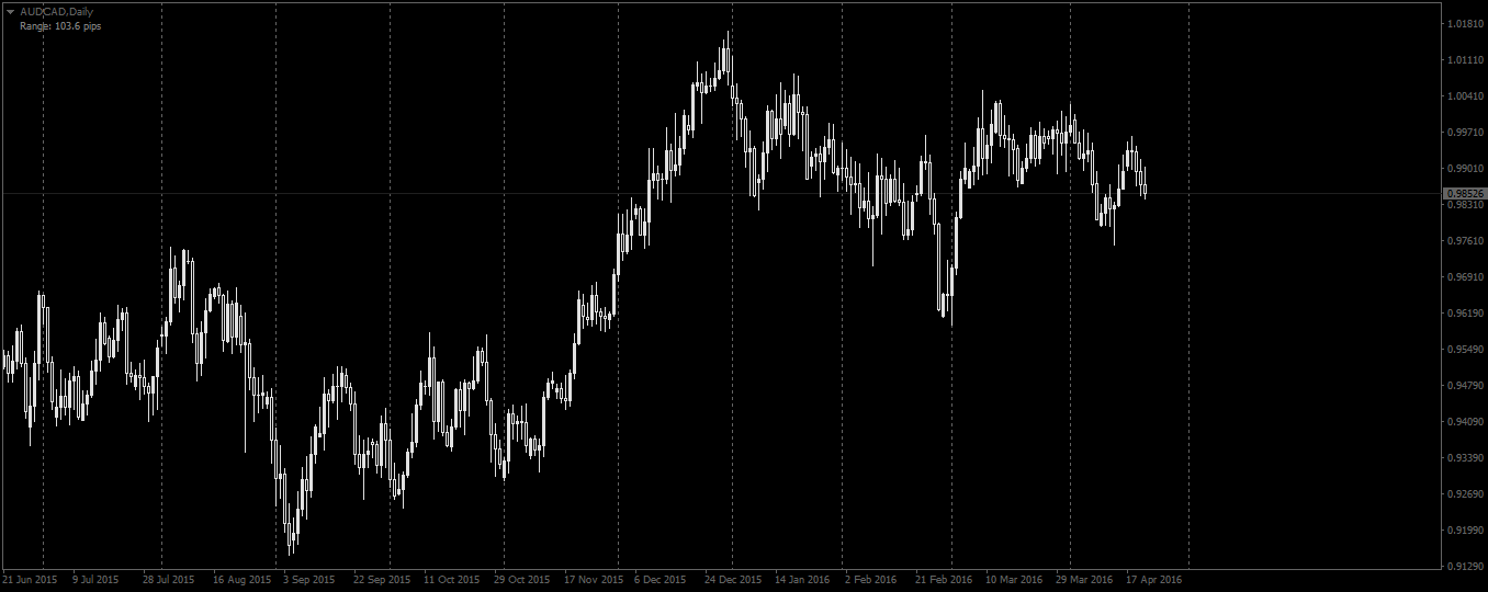 Black and white chart AUDCAD