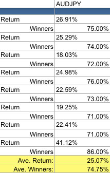 Simple Pin Bar System: Average return and winners