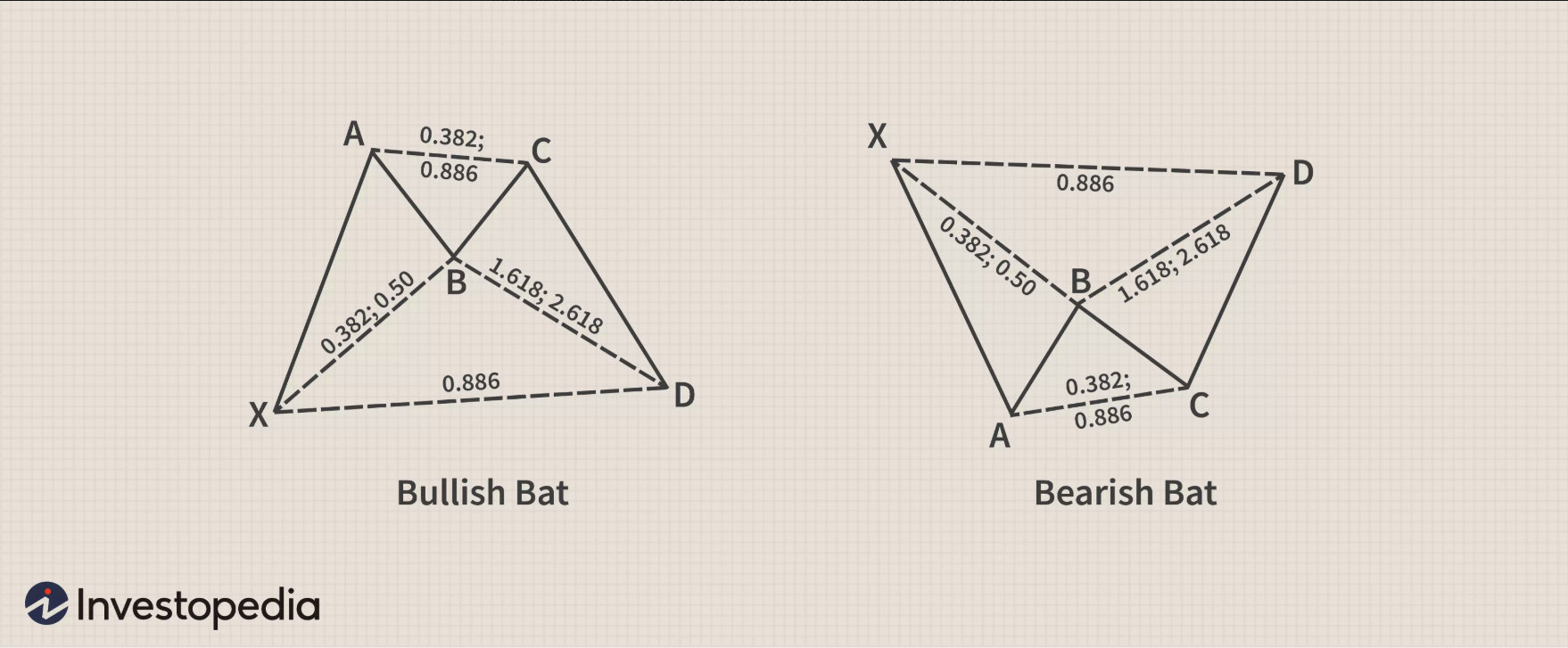 Harmonic bat pattern