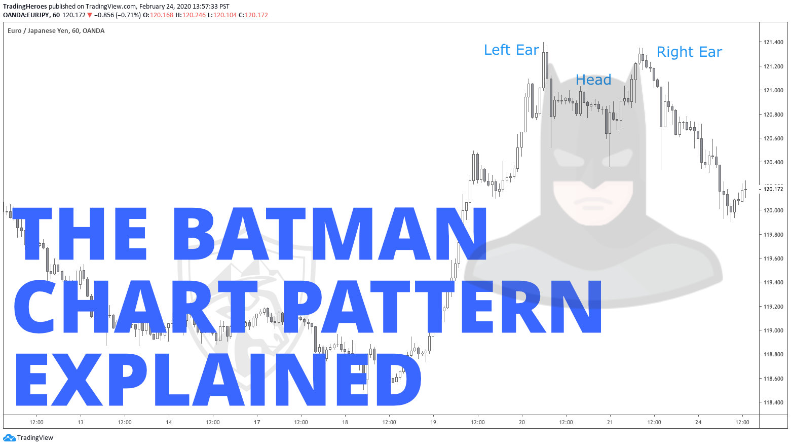 Batman chart pattern explained