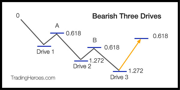 Bearish 3 Drives