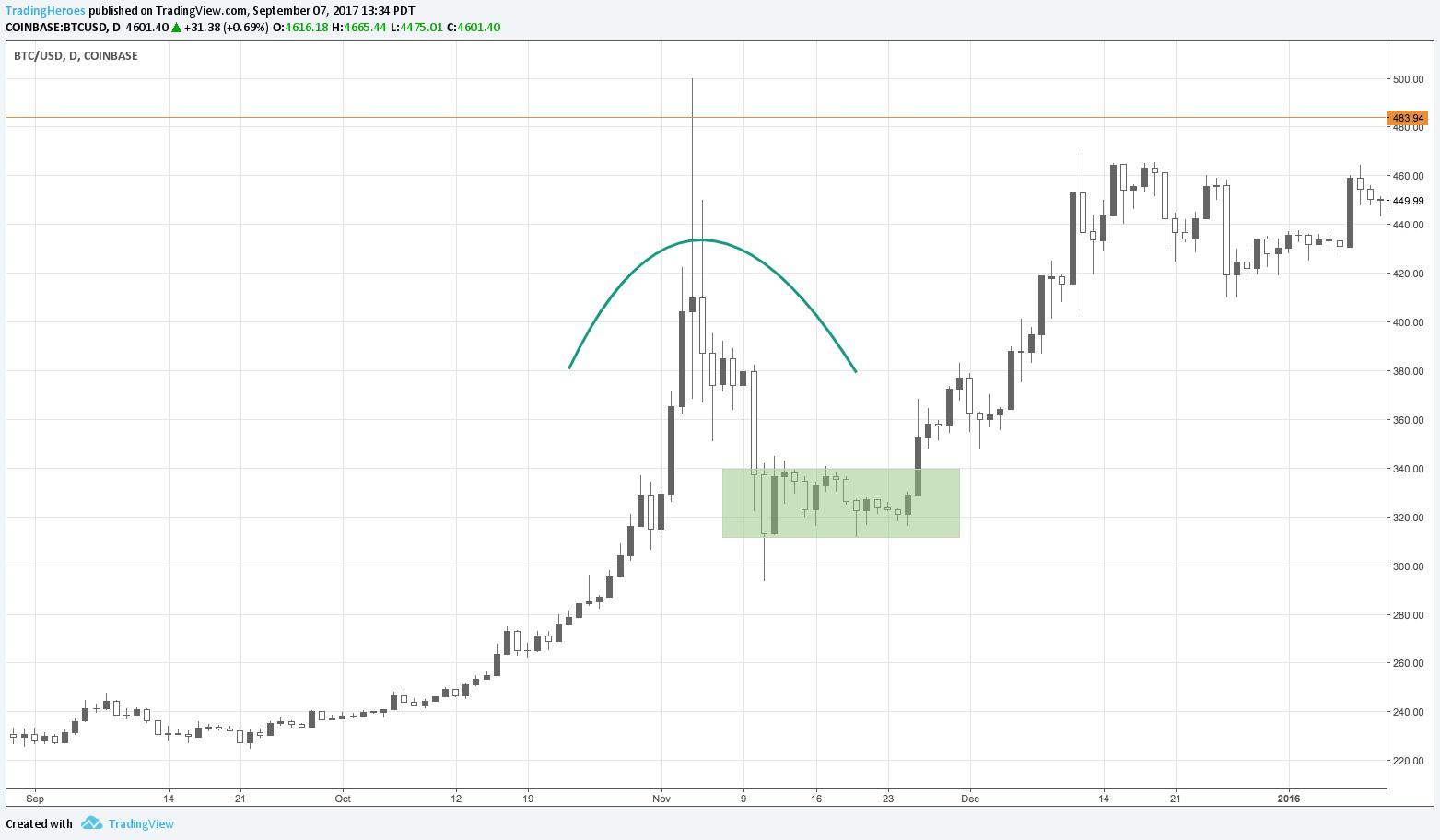 BTC spike chart