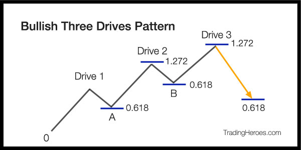Bullish 3 drives example