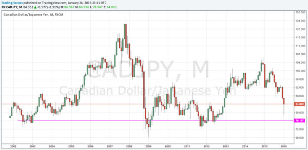 $CADJPY chart