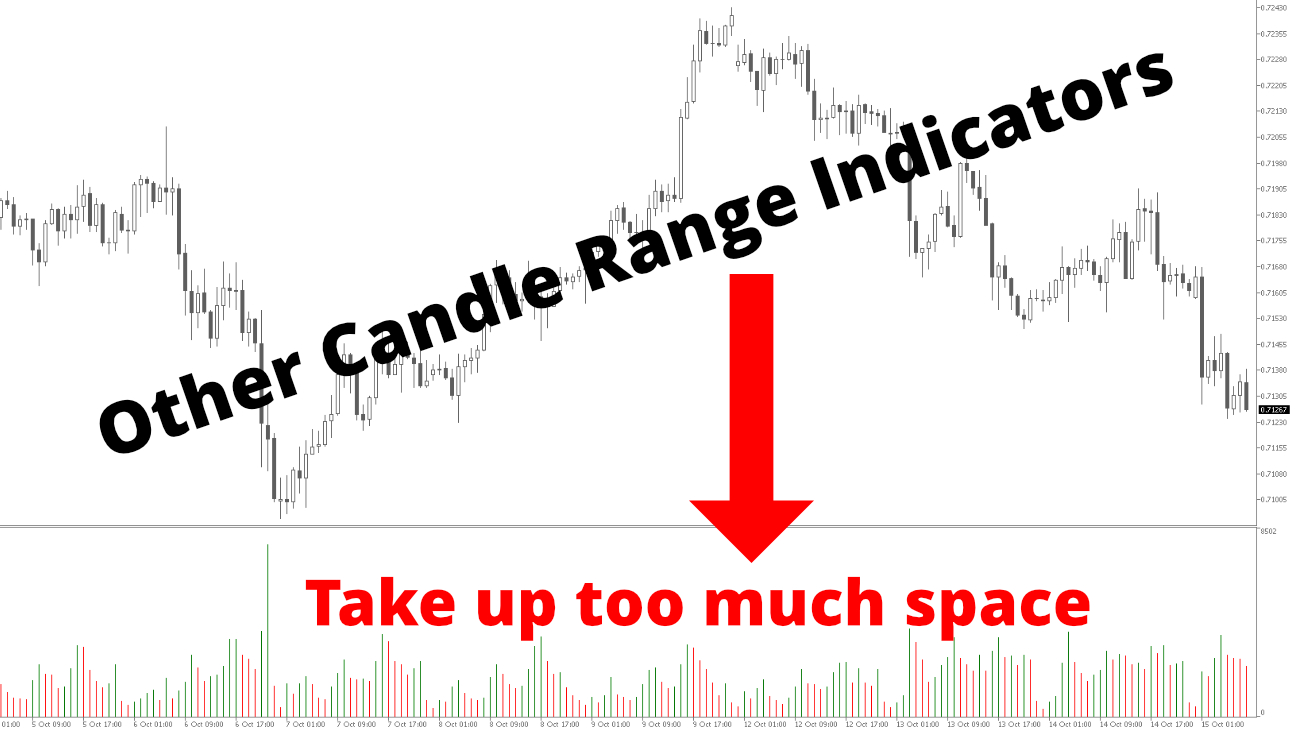 Other candle range indicators