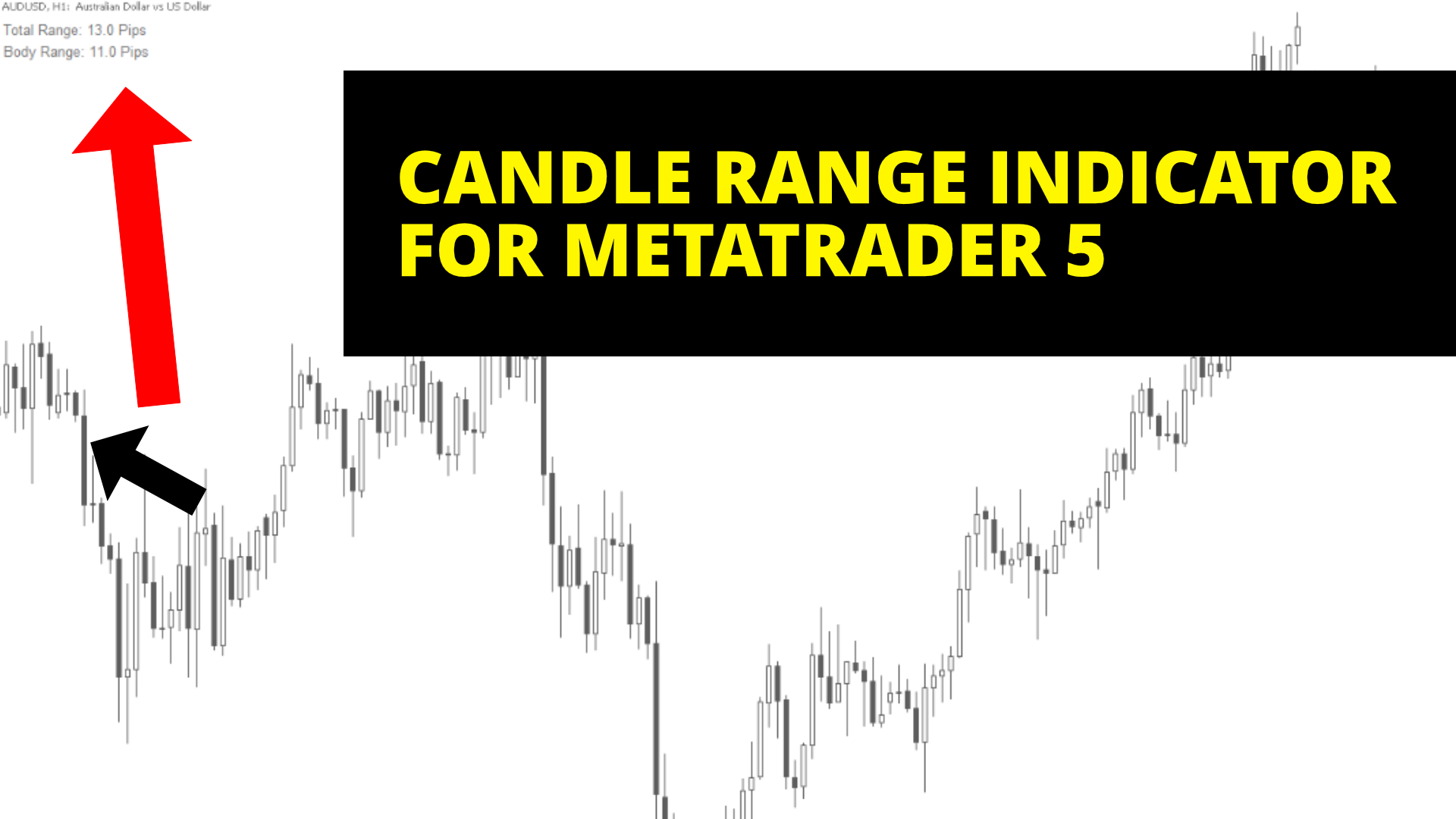 Candle range indicator for MT5