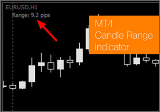 MT4 Candle Range Indicator