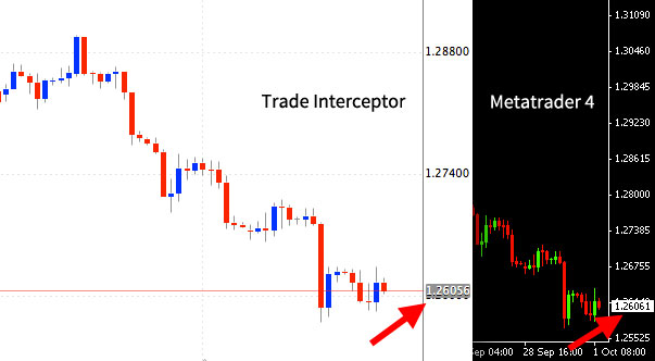 chart comparison metatrader and trade interceptor