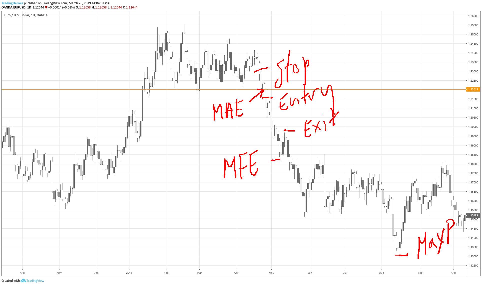 MFE and MAE on a chart