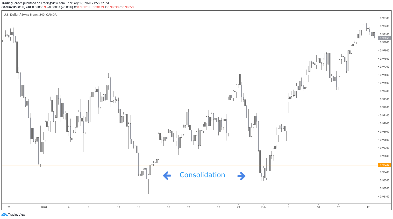 Consolidation below support level