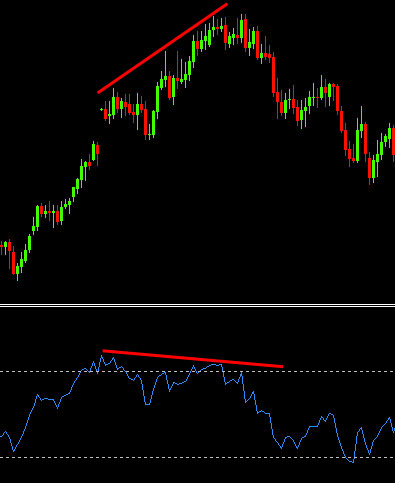 divergence-in-rsi