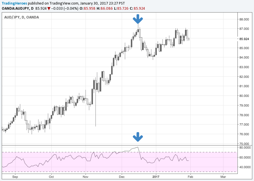 RSI on AUDJPY