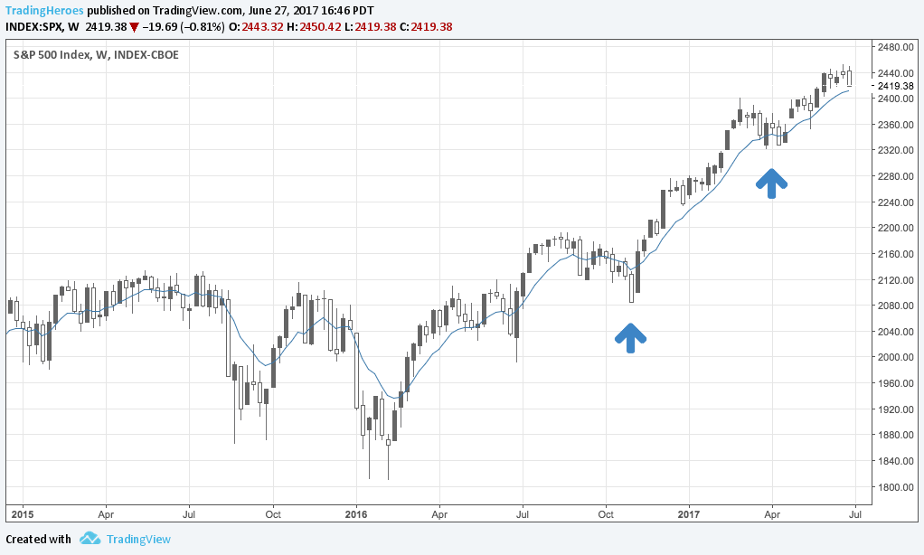 S&P500 trend chart