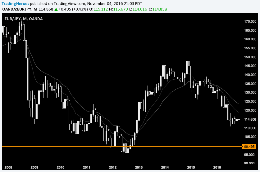 profit target on chart