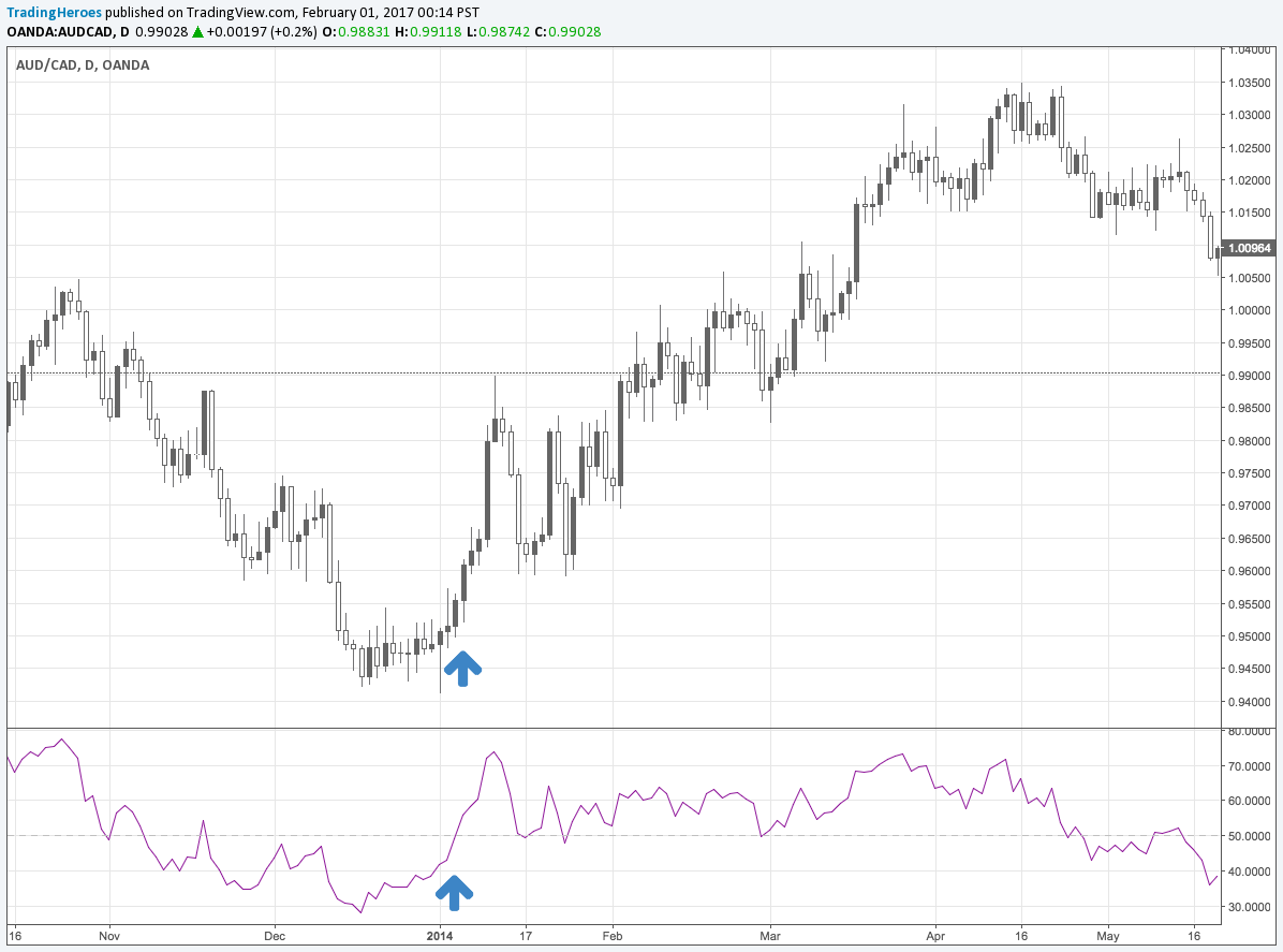 RSI midline cross