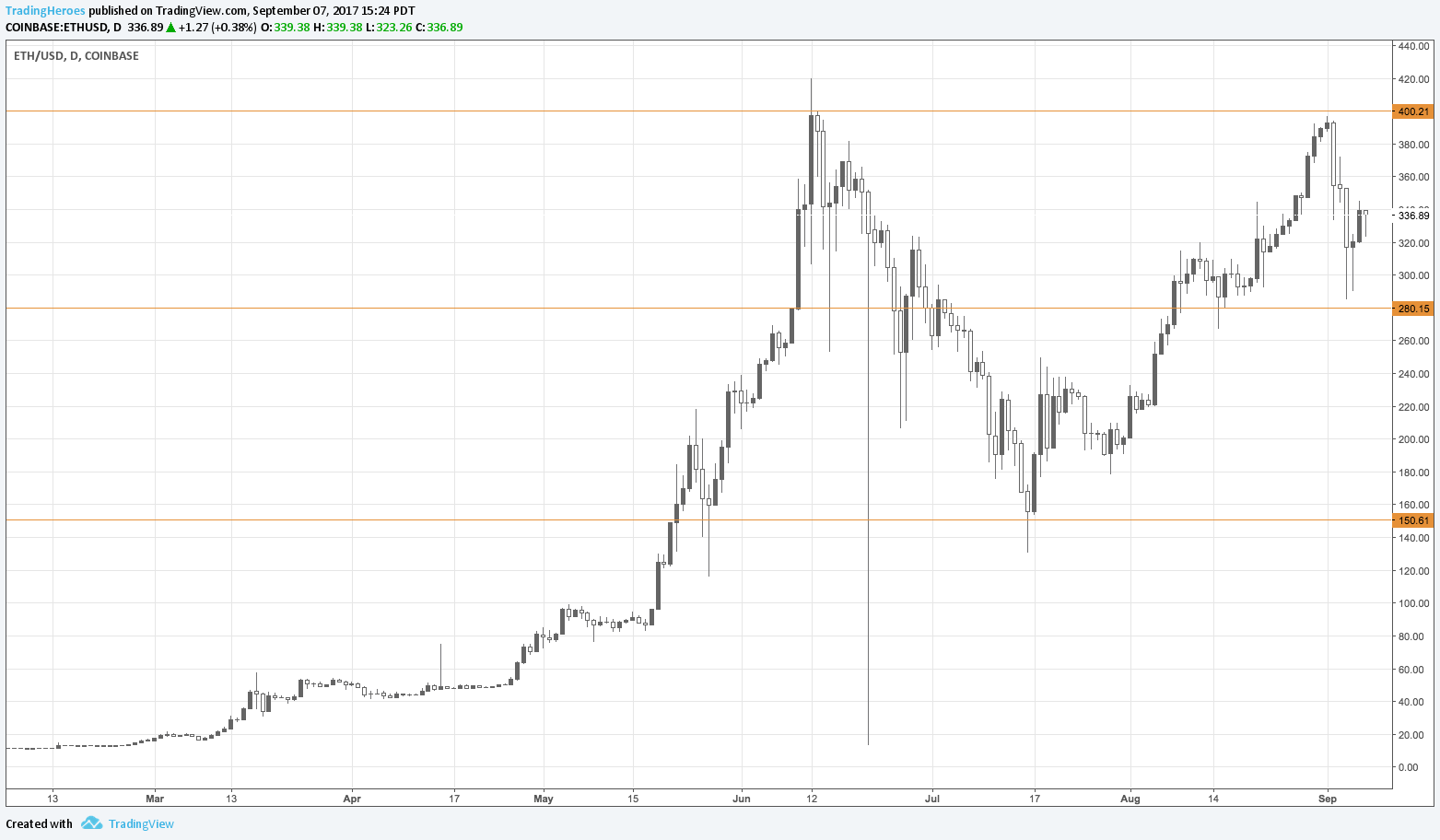 Ether/USD