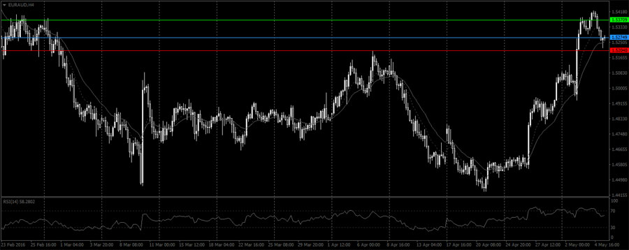 EURAUD open of trade
