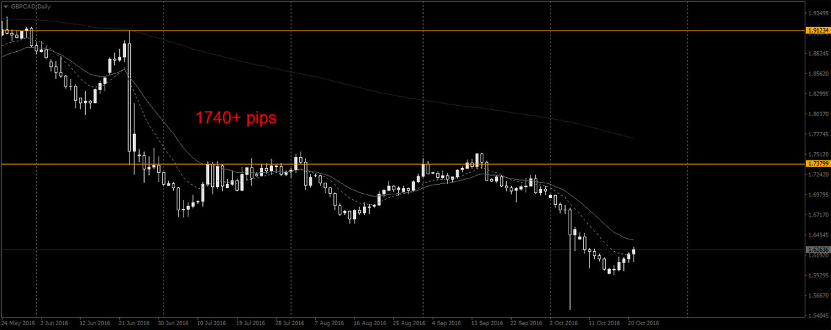 GBPCAD flash crash