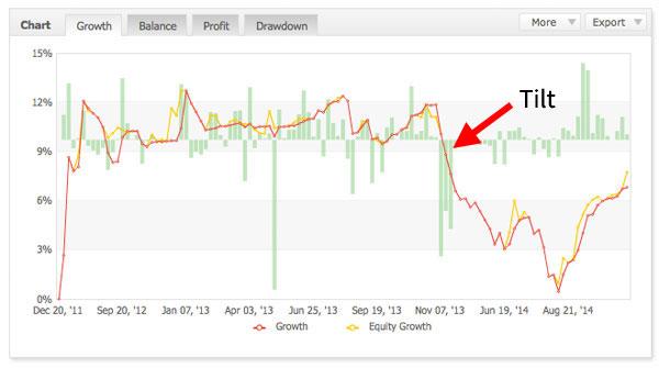 growth-graph