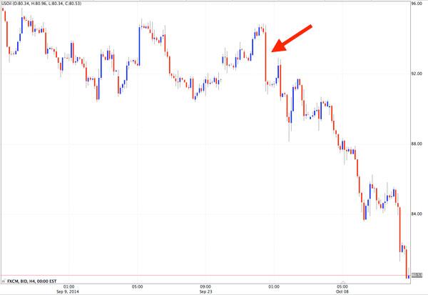 h4-oil-chart