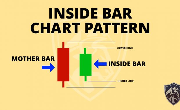 Inside bar chart pattern