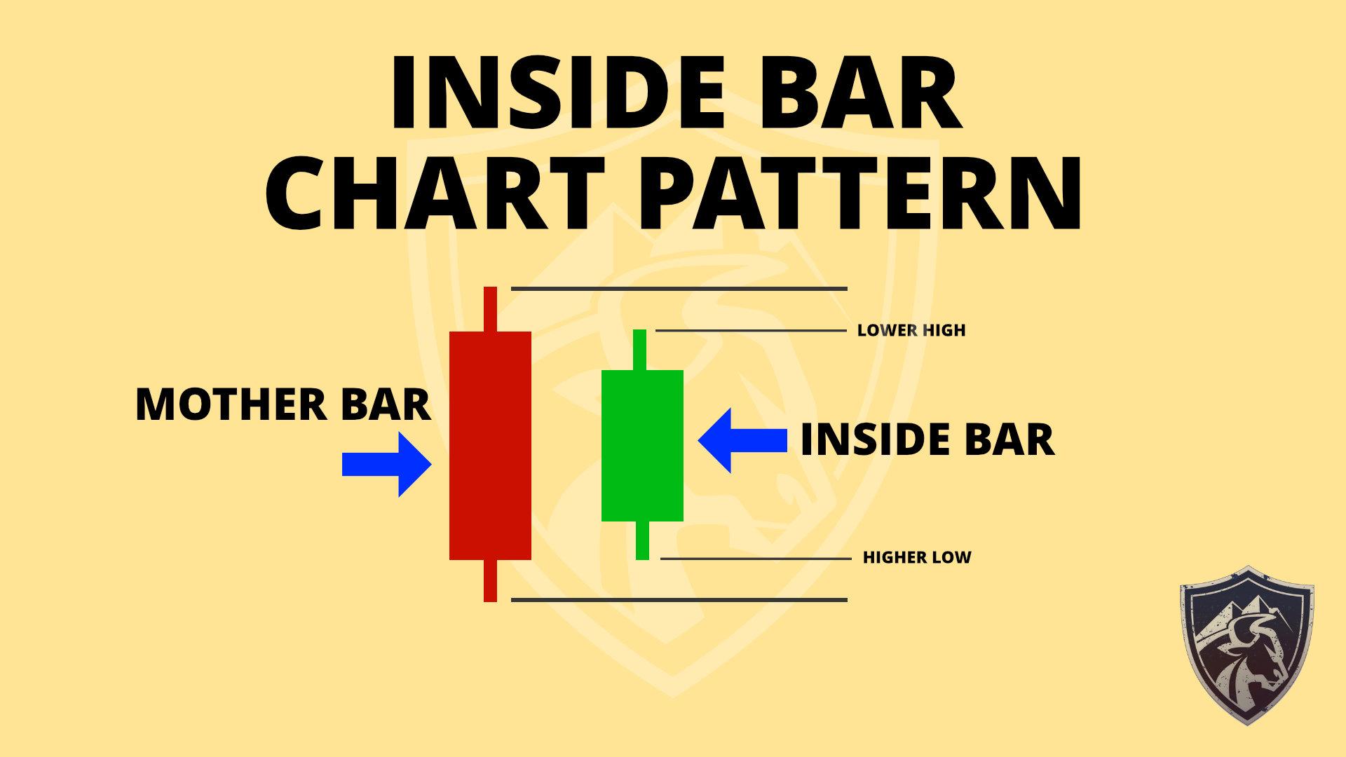 Inside bar chart pattern