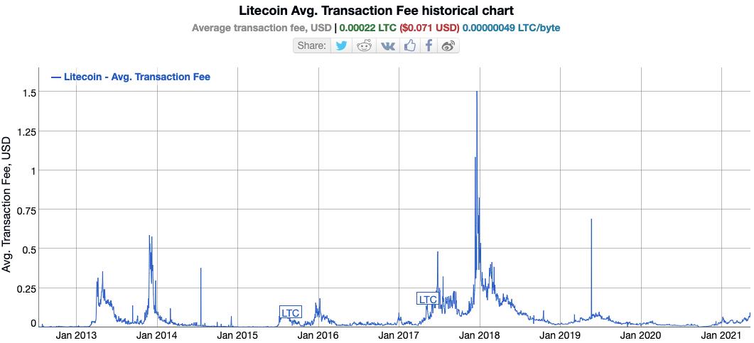 Litecoin transaction costs chart