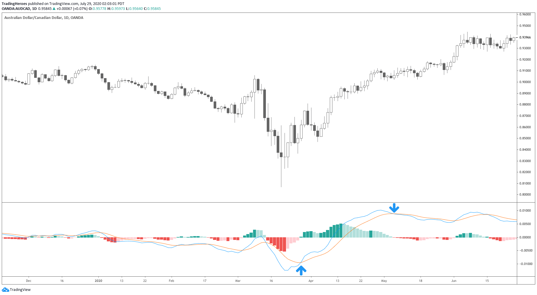 MACD crossover strategy