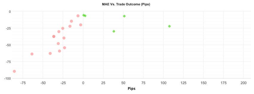 MAE vs trade outcome chart