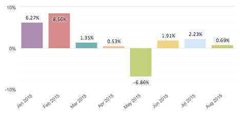 Monthly trading performance