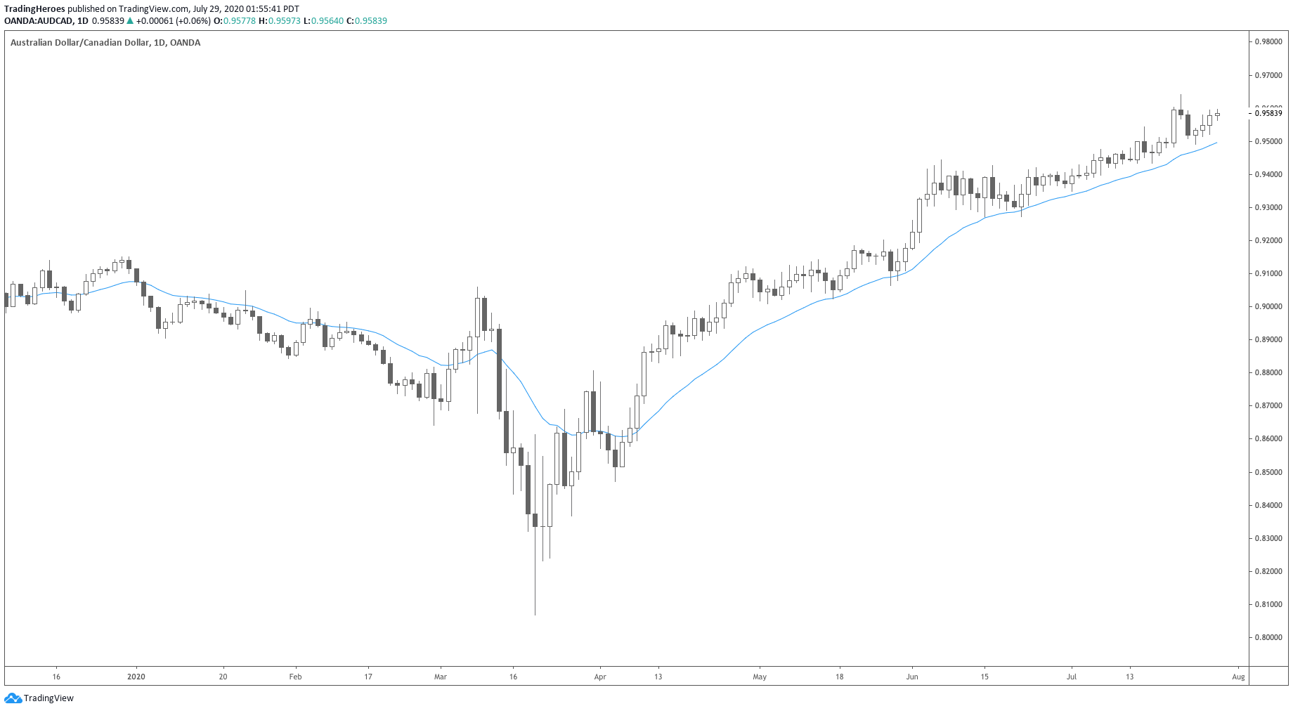 Moving Average trend following
