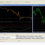 How to Retrieve a Metatrader MT4 Deleted Chart Window