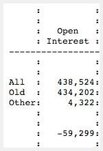 Total open interest