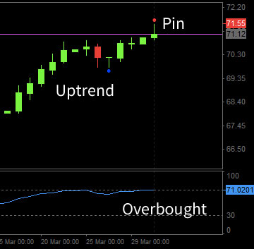 Overbought Forex example