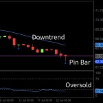 Backtesting Results: Simple Pin Bar System on AUDJPY