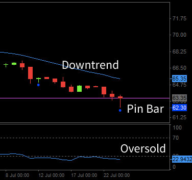 Oversold trading example